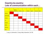country to country lots of communication within each