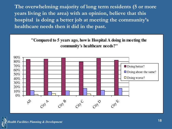 The overwhelming majority of long term residents (5 or more years living in the area) with an opinion, believe that this hospital  is doing a better job at meeting the community's healthcare needs then it did in the past.
