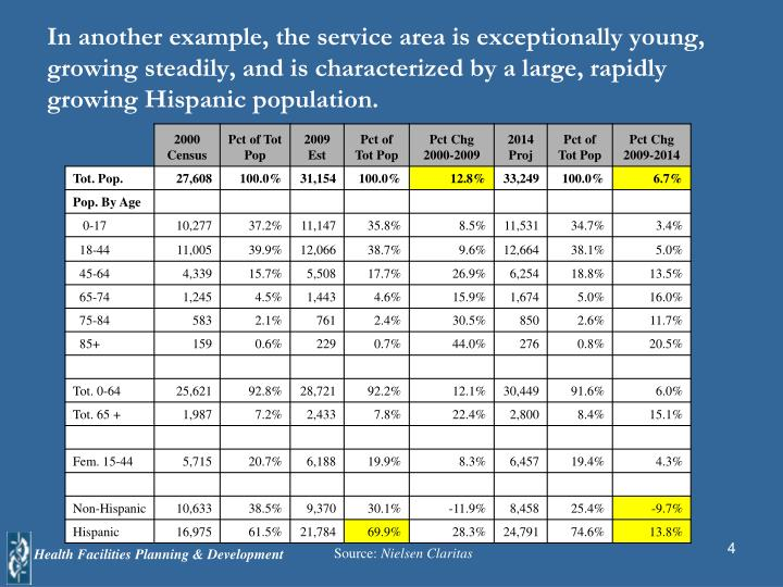 In another example, the service area is exceptionally young, growing steadily, and is characterized by a large, rapidly growing Hispanic population.