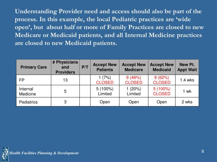 Understanding Provider need and access should also be part of the process. In this example, the local Pediatric practices are 'wide open', but  about half or more of Family Practices are closed to new Medicare or Medicaid patients, and all Internal Medicine practices are closed to new Medicaid patients.