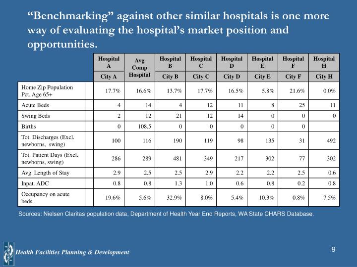 """""""Benchmarking"""" against other similar hospitals is one more way of evaluating the hospital's market position and opportunities."""