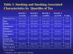 table 3 smoking and smoking associated characteristics by quartiles of tax