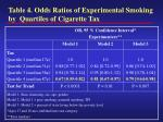 table 4 odds ratios of experimental smoking by quartiles of cigarette tax