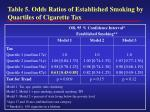 table 5 odds ratios of established smoking by quartiles of cigarette tax