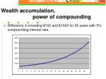 wealth accumulation power of compounding