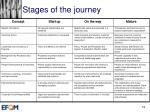 stages of the journey