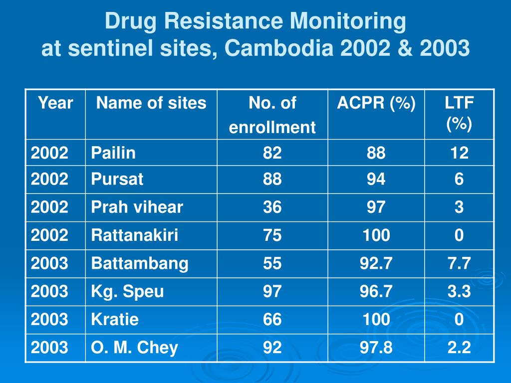 Drug Resistance Monitoring