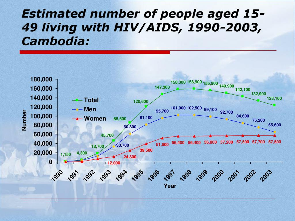 Estimated number of people aged 15-49 living with HIV/AIDS, 1990-2003, Cambodia: