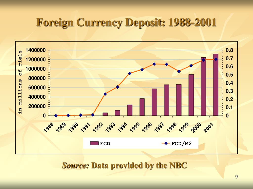 Foreign Currency Deposit: 1988-2001