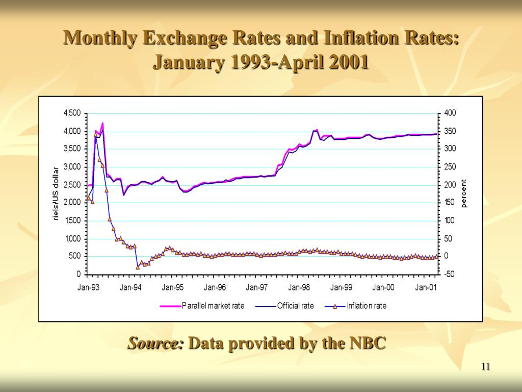 Monthly Exchange Rates and Inflation Rates: January 1993-April 2001