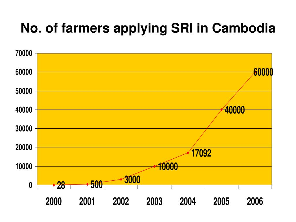 No. of farmers applying SRI in Cambodia