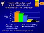 percent of sites that used antimicrobials in feed to grower finisher for any reason