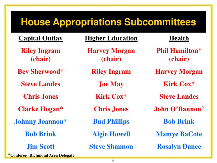 House Appropriations Subcommittees