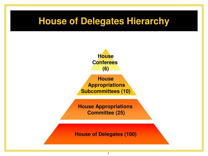 House of Delegates Hierarchy