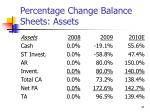 percentage change balance sheets assets