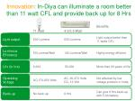 innovation in diya can illuminate a room better than 11 watt cfl and provide back up for 8 hrs