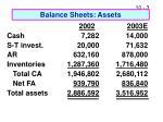 balance sheets assets