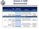 session 2 care recommended