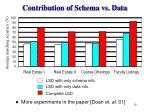 contribution of schema vs data