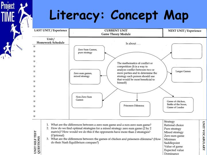 Literacy: Concept Map
