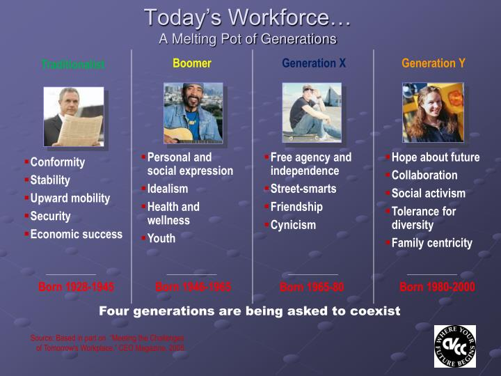 Today's Workforce…
