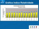gr fico indice rotatividade
