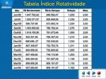 tabela ndice rotatividade