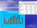 border population
