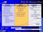 what we measure when
