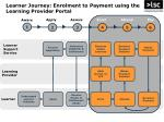 learner journey enrolment to payment using the learning provider portal