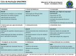 ciclo de avalia o sagi mds
