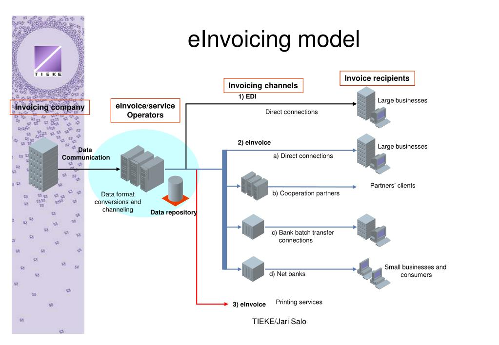 eInvoicing model