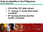data availability in the philippines as of 31 october 2003