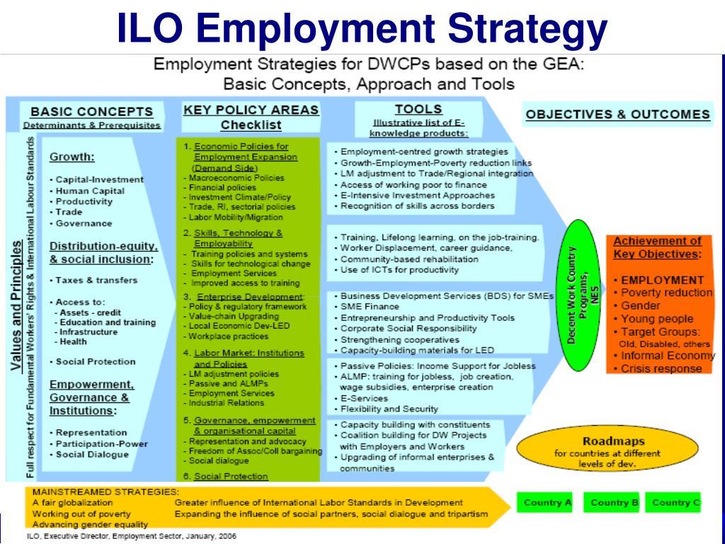 ILO Employment Strategy