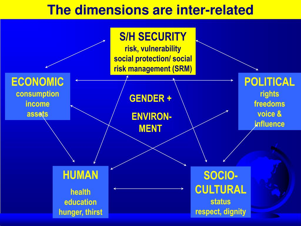 The dimensions are inter-related