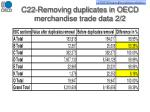 c22 removing duplicates in oecd merchandise trade data 2 2