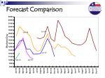 forecast comparison