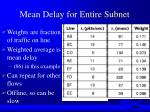 mean delay for entire subnet