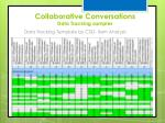 collaborative conversations data tracking samples2