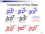 comparison of key steps