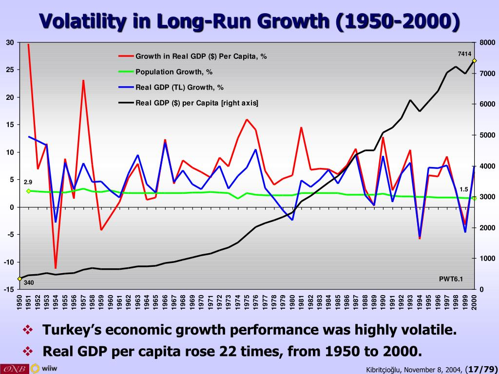 Volatility in Long-Run Growth (1950-2000)