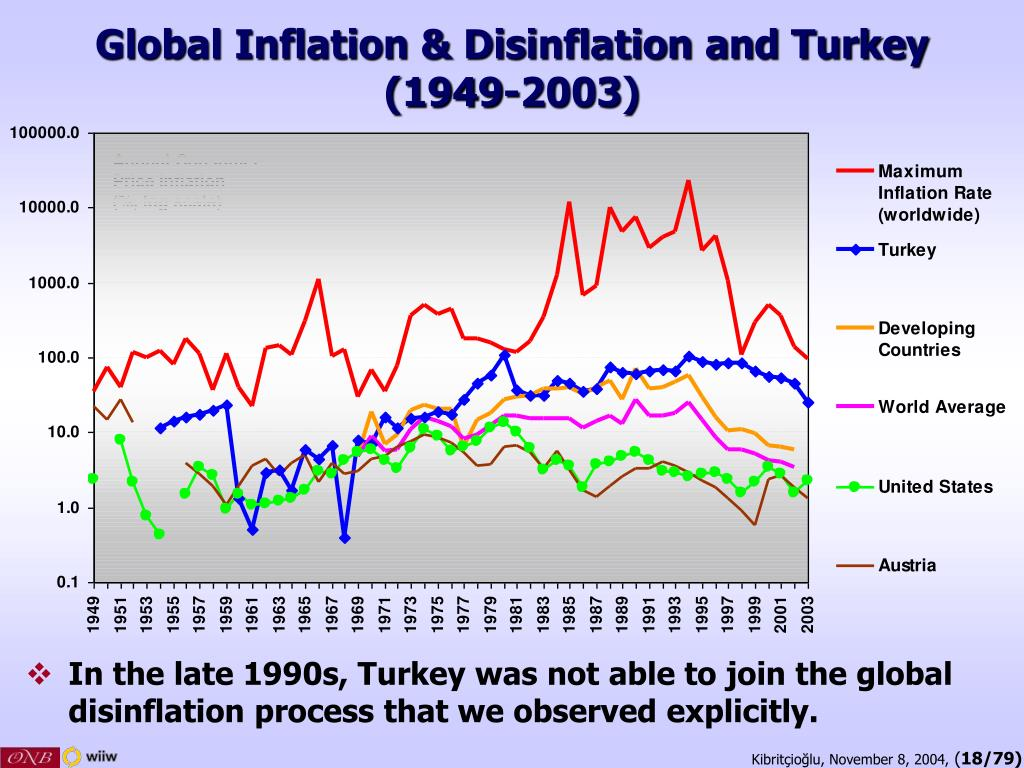 Global Inflation & Disinflation and Turkey