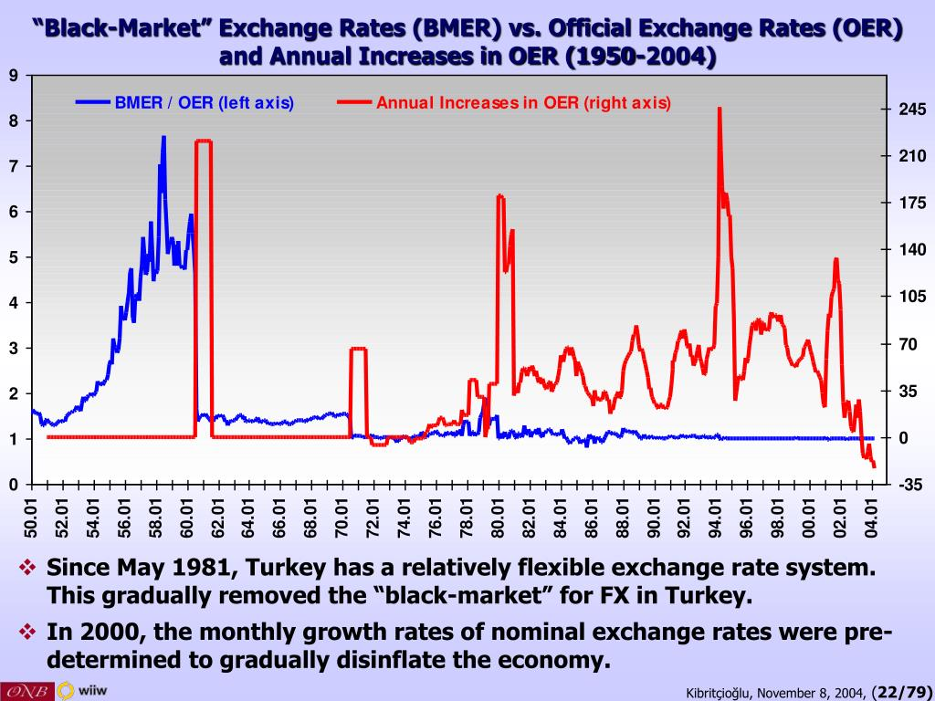 """Black-Market"" Exchange Rates (BMER) vs. Official Exchange Rates (OER)"
