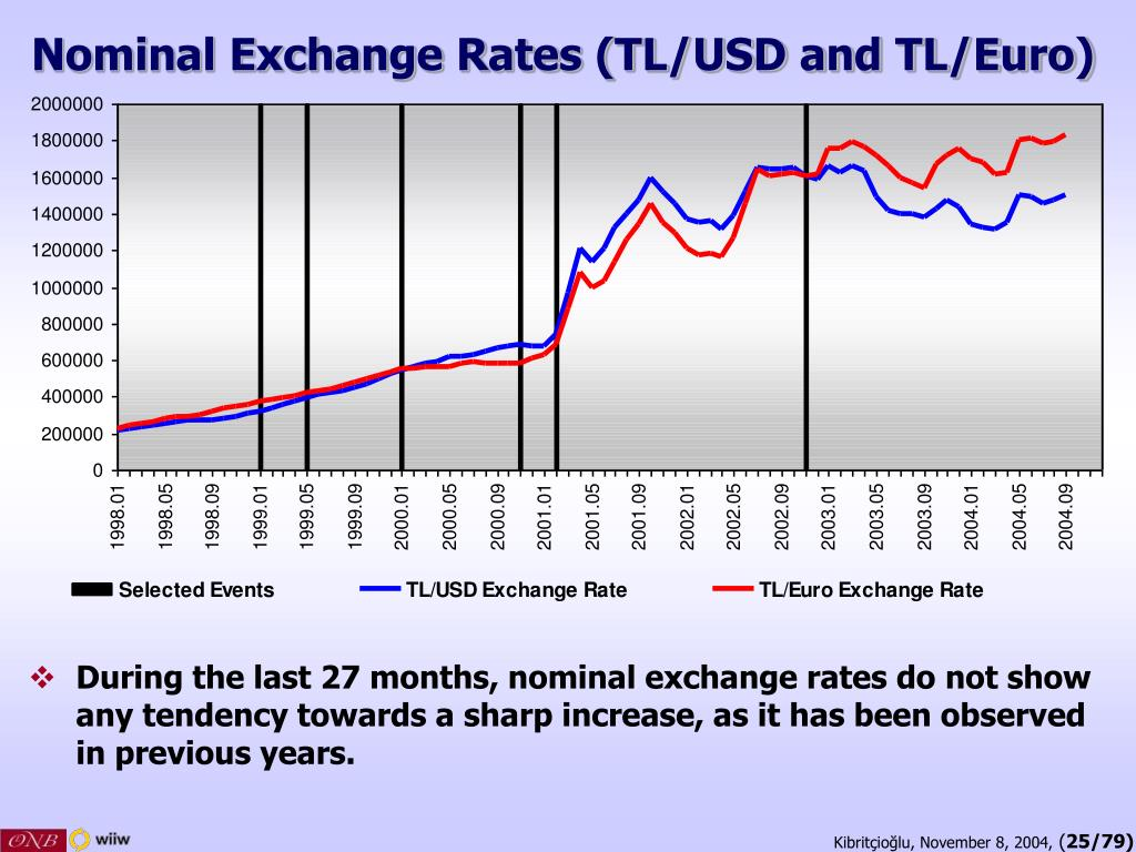 Nominal Exchange Rates (TL/USD and TL/Euro)