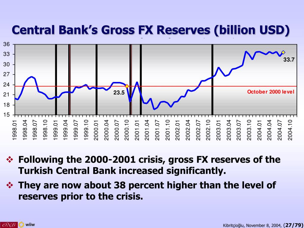 Central Bank's Gross FX Reserves (billion USD)