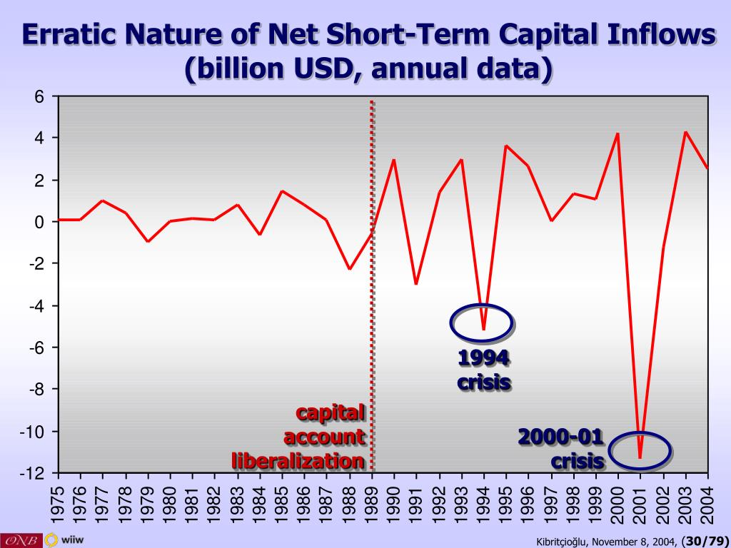 Erratic Nature of Net Short-Term Capital Inflows (billion USD, annual data)