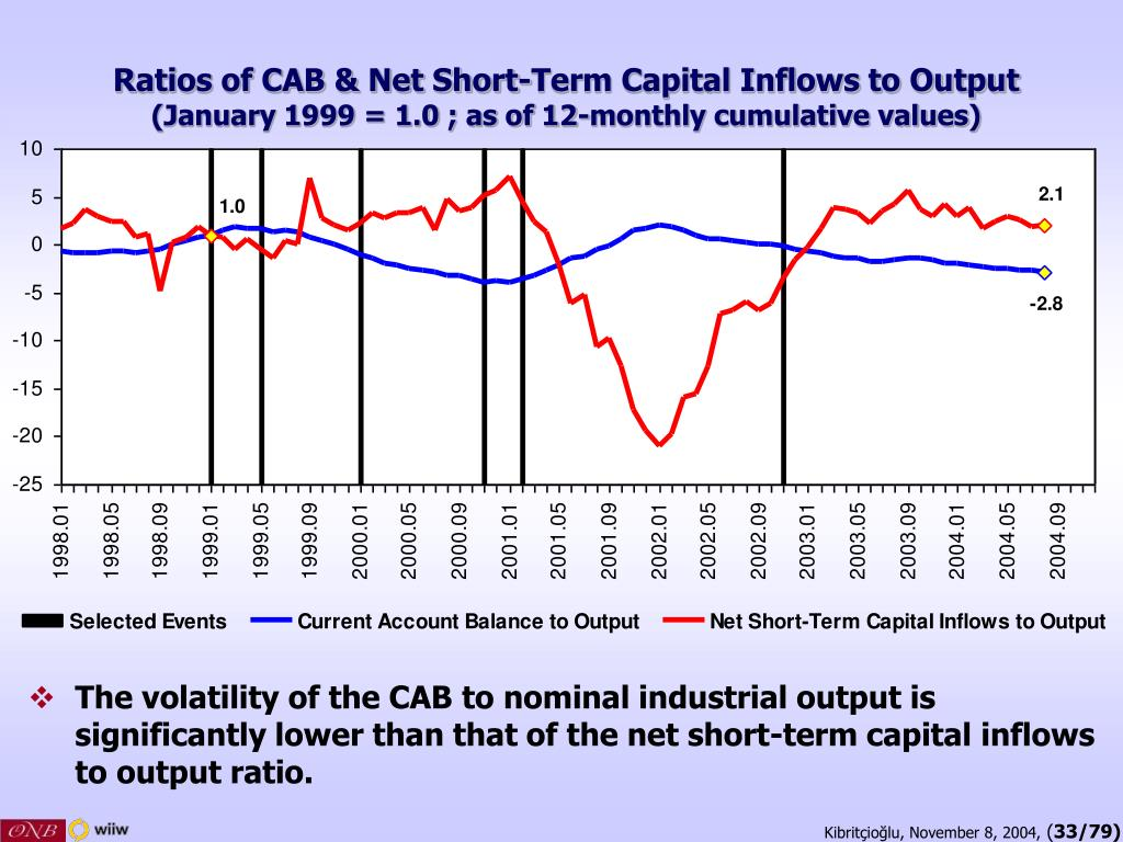 Ratios of CAB & Net Short-Term Capital Inflows to Output