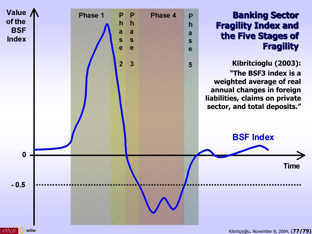 Banking Sector Fragility Index and the Five Stages of Fragility