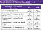 female directors evolution in spain 2006 2008
