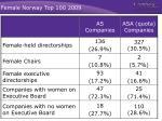female norway top 100 2009